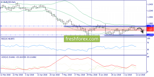 forex-trend-12-07-2018-1.png