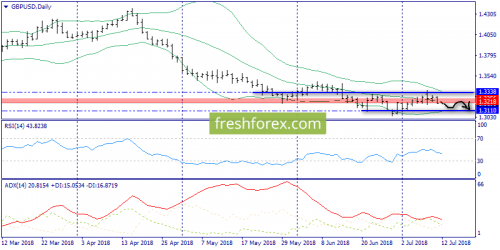 forex-trend-12-07-2018-4.png