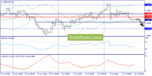 forex-trend-12-07-2018-5.png