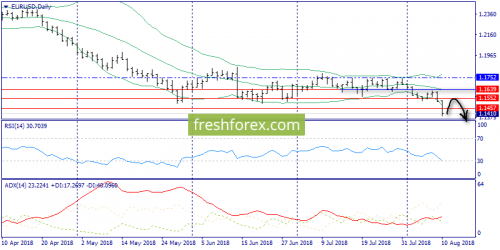 forex-trend-13-08-2018-1.png