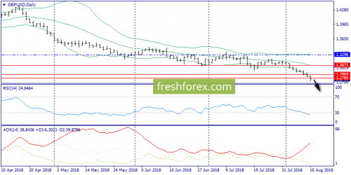 forex-trend-13-08-2018-4.png