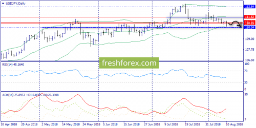 forex-trend-13-08-2018-7.png