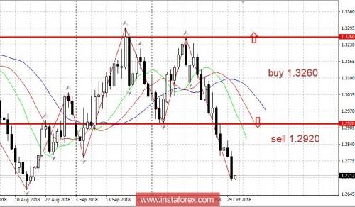 forex-trading-plan-31-10-2018.jpg