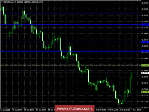 forex-trading-plan-01-11-2018-2.png