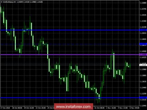 forex-trading-plan-06-11-2018-2.png