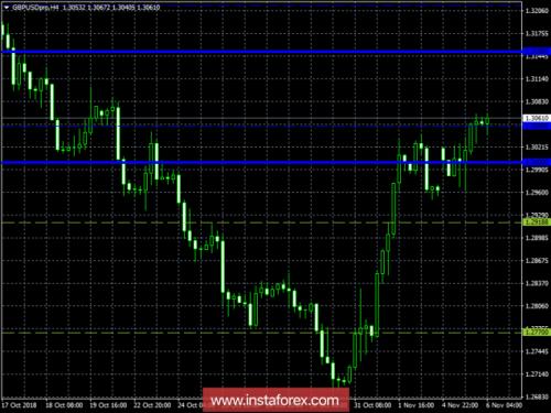 forex-trading-plan-06-11-2018-3.png