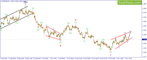 forex-wave-08-11-2018-1.png