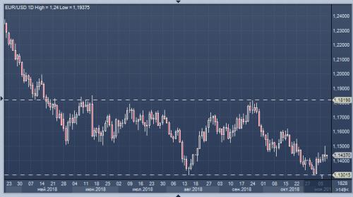 forex-dollar-euro-08-11-2018.png