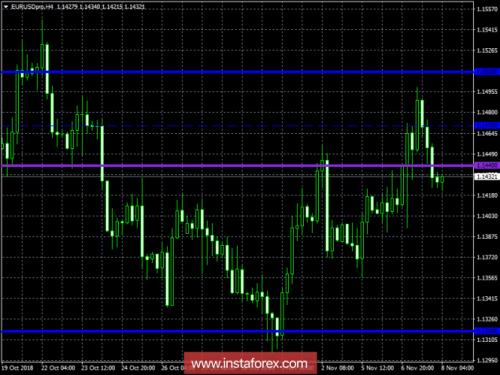 forex-trading-plan-08-11-2018-1.png