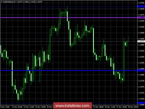 forex-trading-plan-29-11-2018-1.png