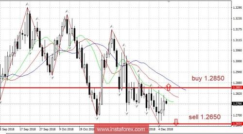 forex-trading-plan-07-12-2018.jpg