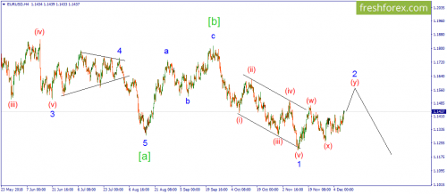 forex-wave-10-12-2018-1.png