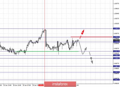 forex-fractal-analysis-04-02-2019-3.png