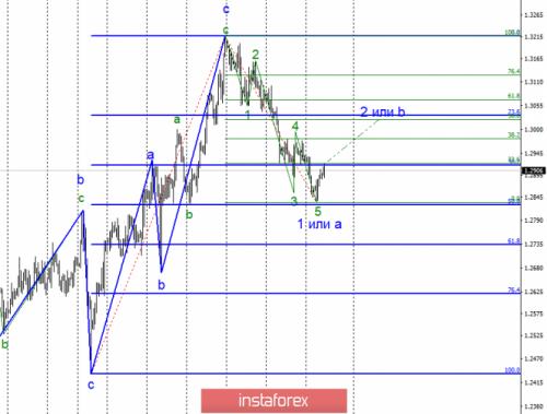 forex-wave-analysis-13-02-2019-2.png