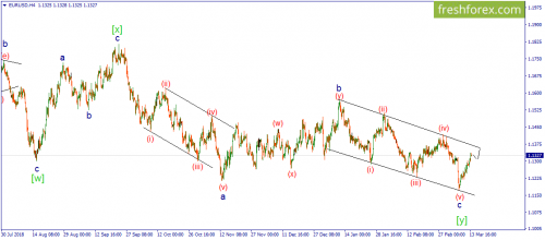 forex-wave-14-03-2019-1.png