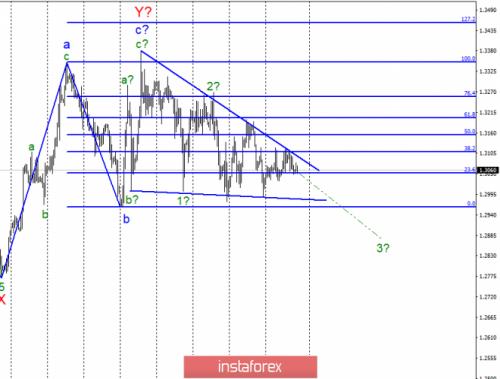 forex-wave-analysis-12-04-2019-2.png