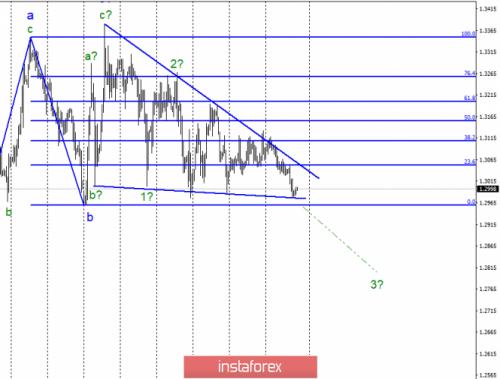 forex-wave-analysis-19-04-2019-2.png