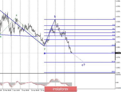 forex-wave-analysis-17-05-2019-2.png