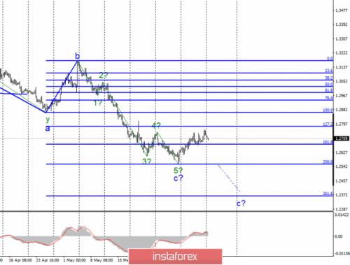 forex-wave-analysis-10-06-2019-2.png