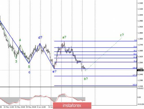 forex-wave-analysis-09-07-2019-2.png