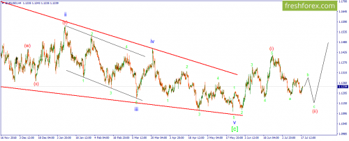 forex-wave-18-07-2019-1.png