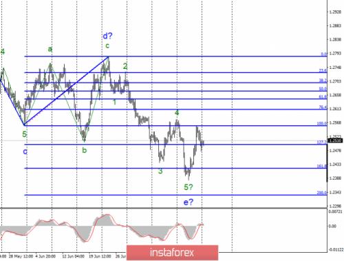 forex-wave-analysis-22-07-2019-2.png