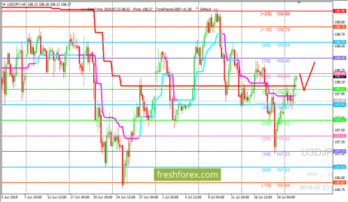 forex-trading-23-07-2019-3.png