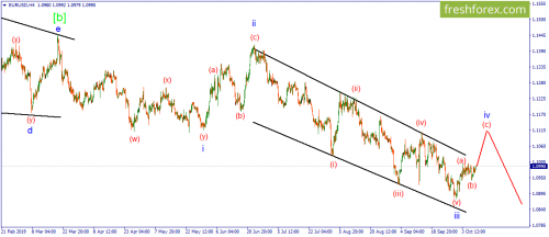 forex-wave-10-10-2019-1.png