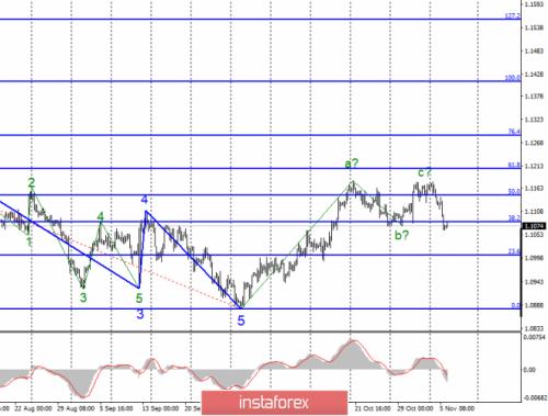 forex-wave-analysis-06-11-2019-1.png