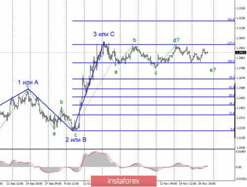 forex-wave-analysis-29-11-2019-2.png