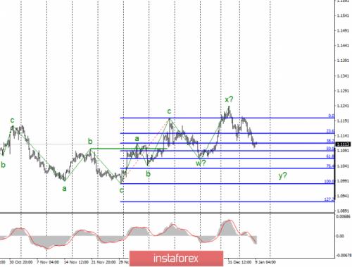forex-wave-analysis-09-01-2020-1.png
