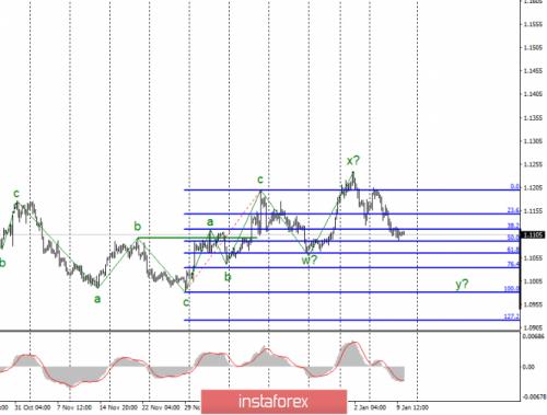 forex-wave-analysis-10-01-2020-1.png