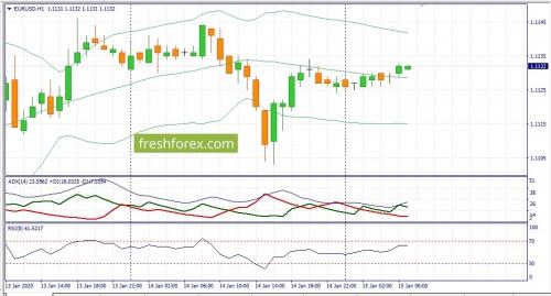 forex-fundamental-analysis-15-01-2020-1.jpg