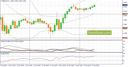 forex-fundamental-analysis-15-01-2020-2.jpg