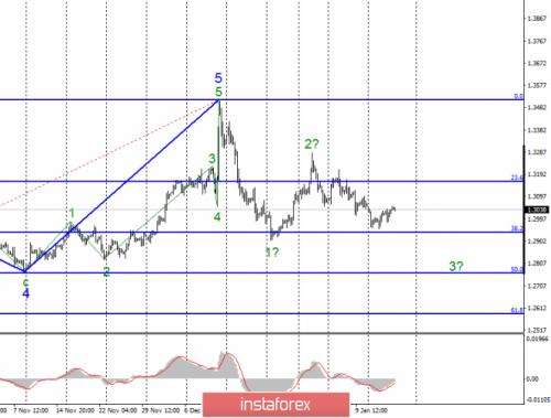 forex-wave-analysis-16-01-2020-2.png