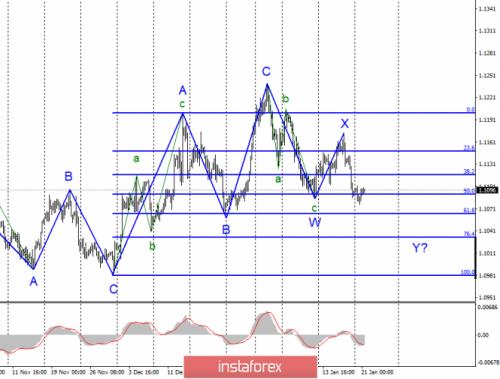 forex-wave-analysis-21-01-2020-1.png