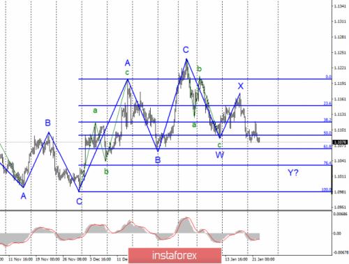 forex-wave-analysis-22-01-2020-1.png