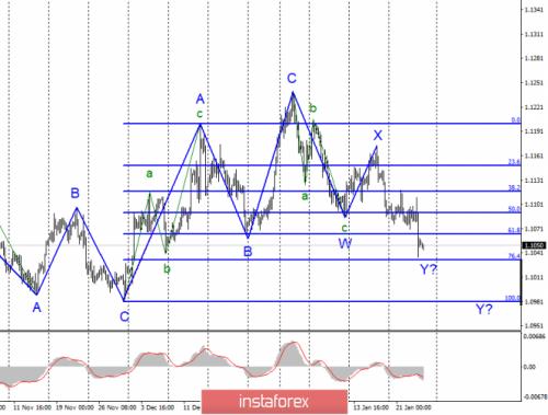 forex-wave-analysis-24-01-2020-1.png