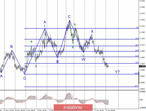 forex-wave-analysis-28-01-2020-1.png