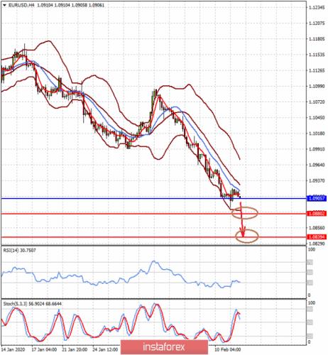 forex-prognosis-12-02-2020-1.png