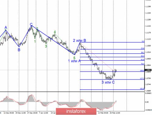 forex-wave-analysis-25-02-2020-1.png