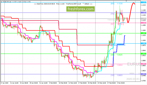 forex-trading-05-03-2020-1.png