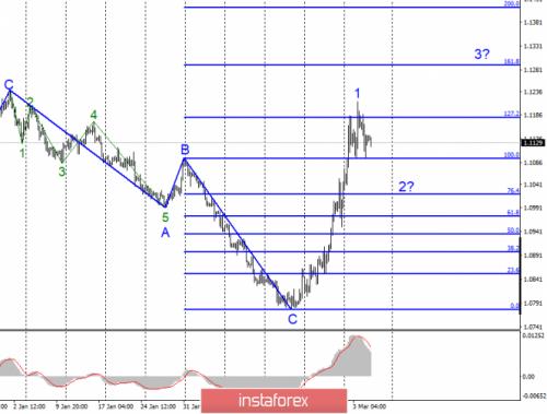 forex-wave-analysis-05-03-2020-1.png