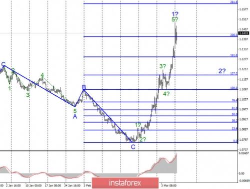 forex-wave-analysis-09-03-2020-1.jpg