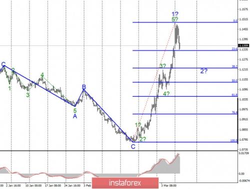 forex-wave-analysis-10-03-2020-1.jpg