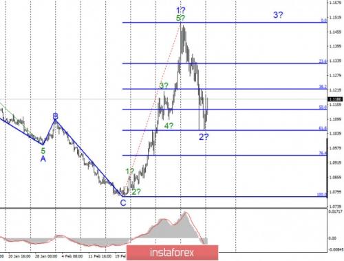 forex-wave-analysis-16-03-2020-1.jpg