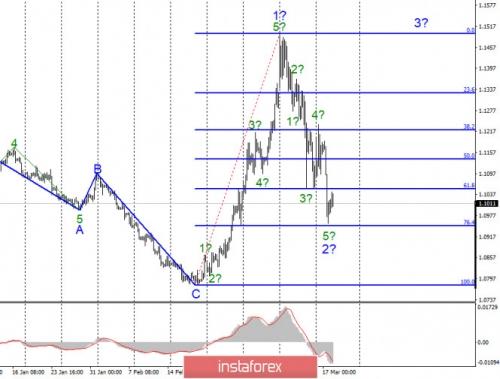 forex-wave-analysis-18-03-2020-1.jpg