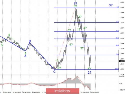 forex-wave-analysis-19-03-2020-1.jpg