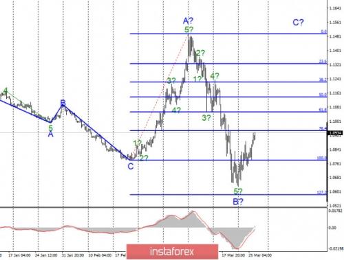 forex-wave-analysis-26-03-2020-1.jpg