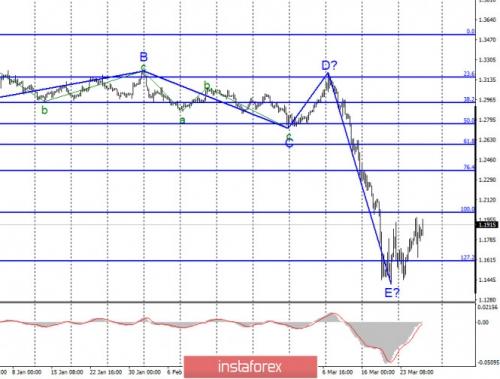 forex-wave-analysis-26-03-2020-2.jpg